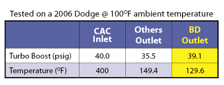 cac-intercooler-comparison