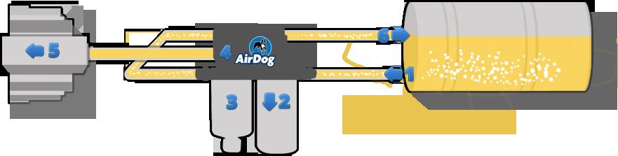 AirDog Fuel Preporator System Diagram